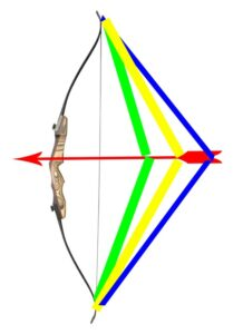 Recurve bow draw length and poundage.