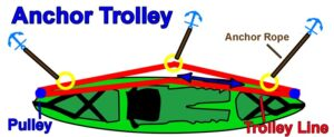 What is an anchor trolley?