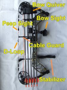 Parts of a compound bow and what they do
