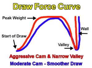 Draw force curve for compound bow versus fast bow.